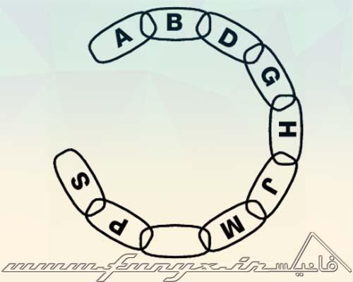 تست هوش: زنجیره حروف